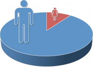 gender_gap_in_it